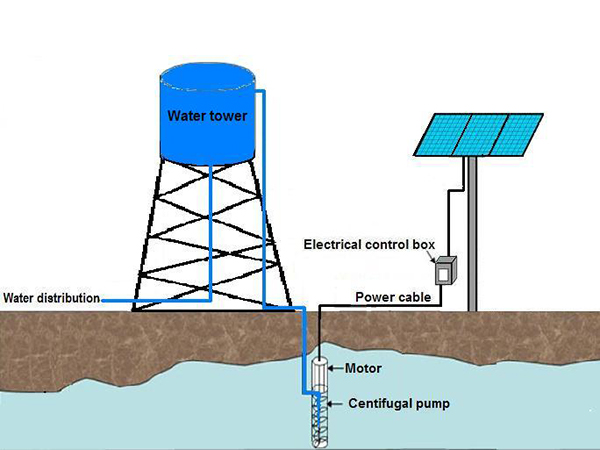 What is a solar photovoltaic water pump?